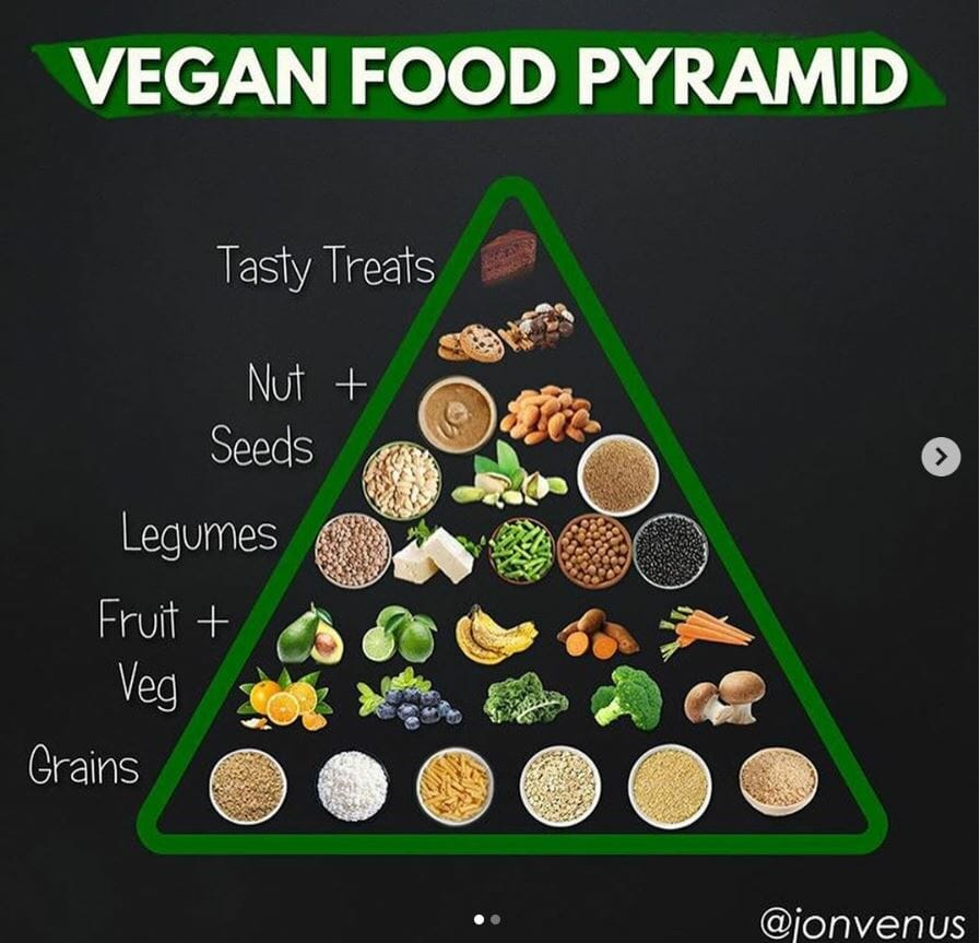 The Vegan Food Pyramid Make Sure To Get All The Nutrients You Need The Vegan Meal Prepper
